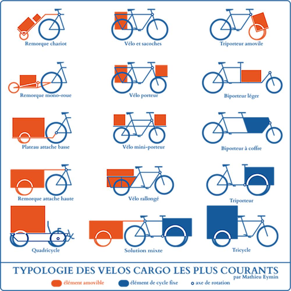 typologie boites à vélo paris entreprise cargo logistique cyclo jardiniers paysagiste